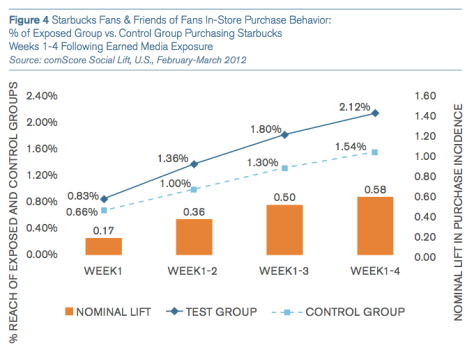 comScore, Facebook and (quantifiable) social ROI | Blog @ Percolate