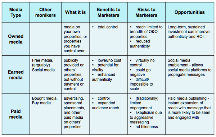 Owned Media vs Earned Media vs Paid Media: Definitions - Home - Flite Blog
