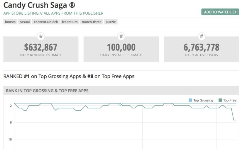 Candy Crush Saga – Revenue estimates, app rankings & ARPUestimates