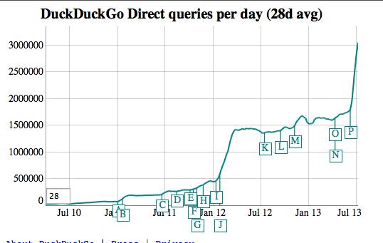 DuckDuckGo Direct queries per day (28davg)